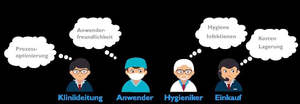 anforderungen-katheter-set-vyset